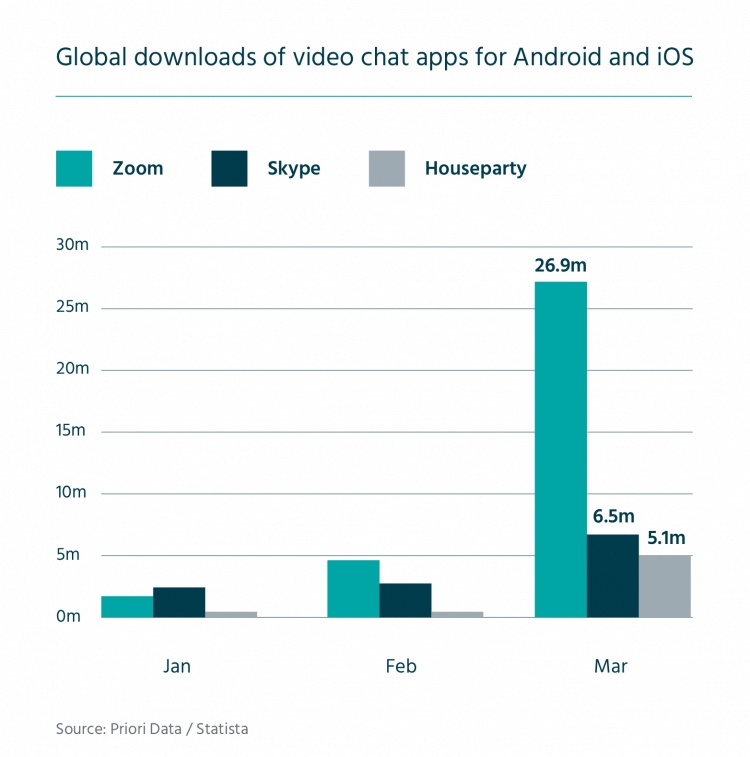 Global downloads of video chat apps